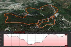 Visinski profil staze i mapa